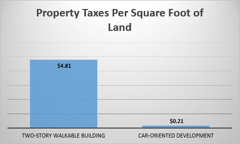 property tax comparison chart